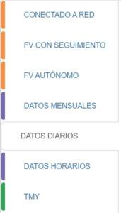 mostramos la selección de datos diarios en la base de datos de pvgis